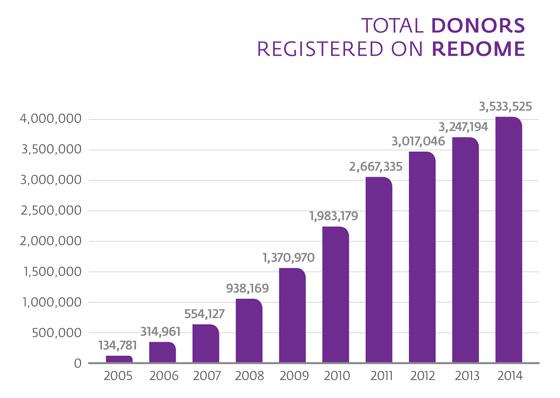 total_donators